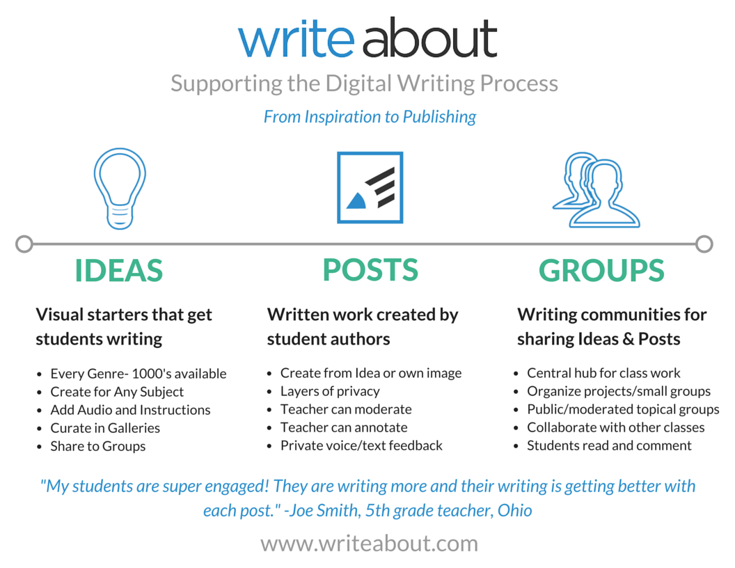 Digital Writing Process