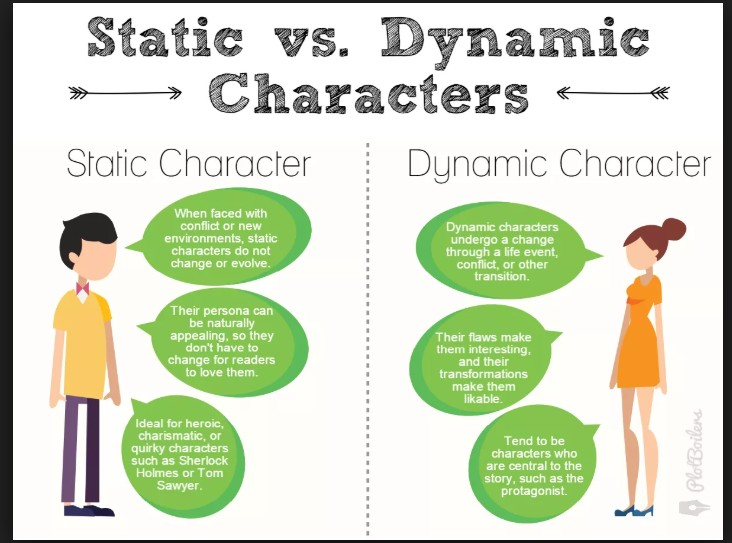 who is a dynamic character